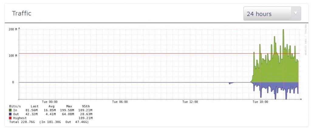 bandwidth blip