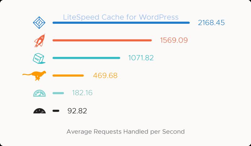 LSCache benchmark